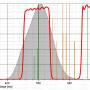 """Filter Astronomik 1.25"""" CLS"""