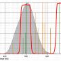 "Filter Astronomik 2"" UHC-E"