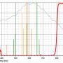"""Filter Astronomik 2"""" ProPlanet 807 IR-pass"""