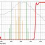 """Filter Astronomik 1.25"""" ProPlanet 742 IR-pass"""