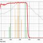 """Filter Astronomik 1.25"""" L-Filter UV + IR Block"""