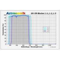 Filter Astronomik Luminance L-1 50x50mm UV-IR cutting, unmounted