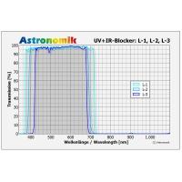 Filter Astronomik Luminance L-2 50x50mm UV-IR cutting, unmounted